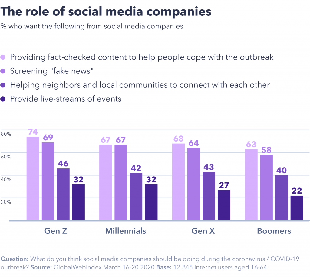 chart showing the role of social meda companies.