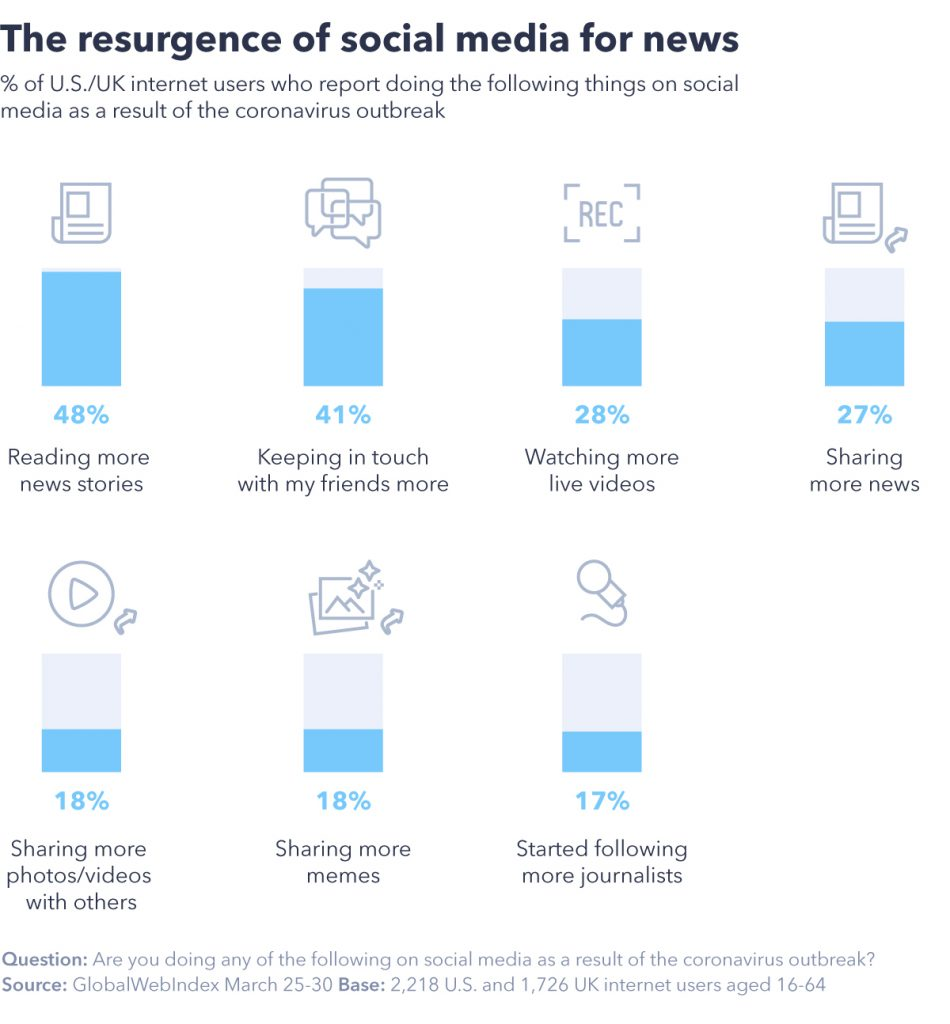 Chart showing the resurgence of social media for news.