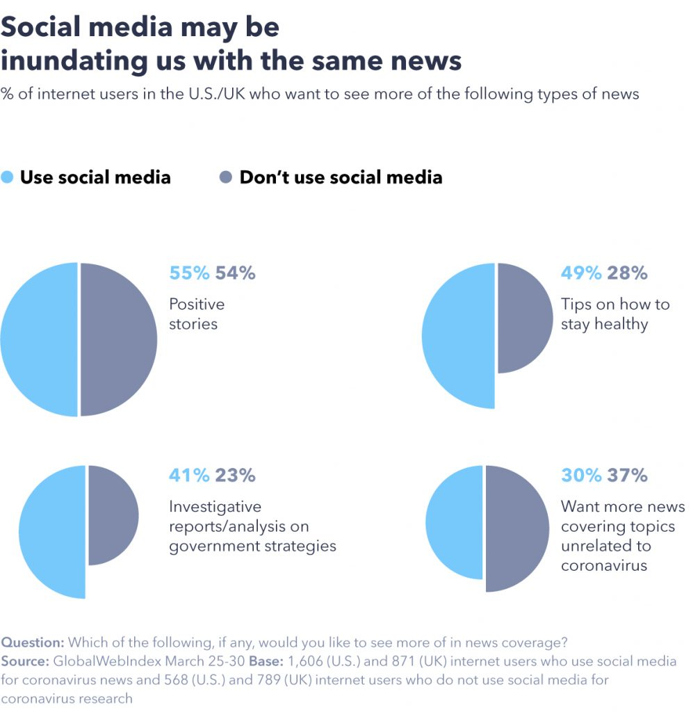 Chart showing social media may be inundating us with the same news.