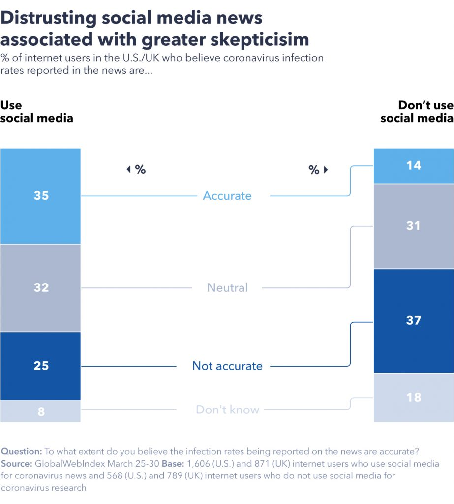 Chart showing social meda news associated with greater skepticism.