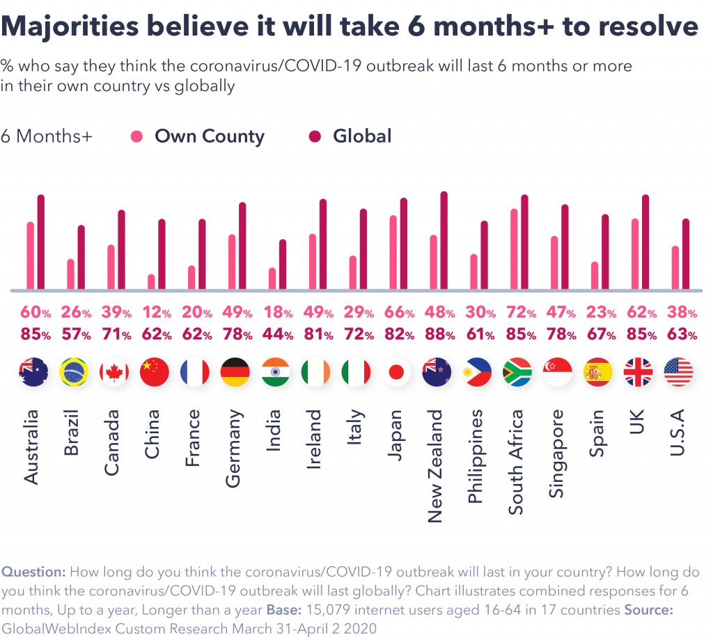 chart showing majorities believe it will take over six months.