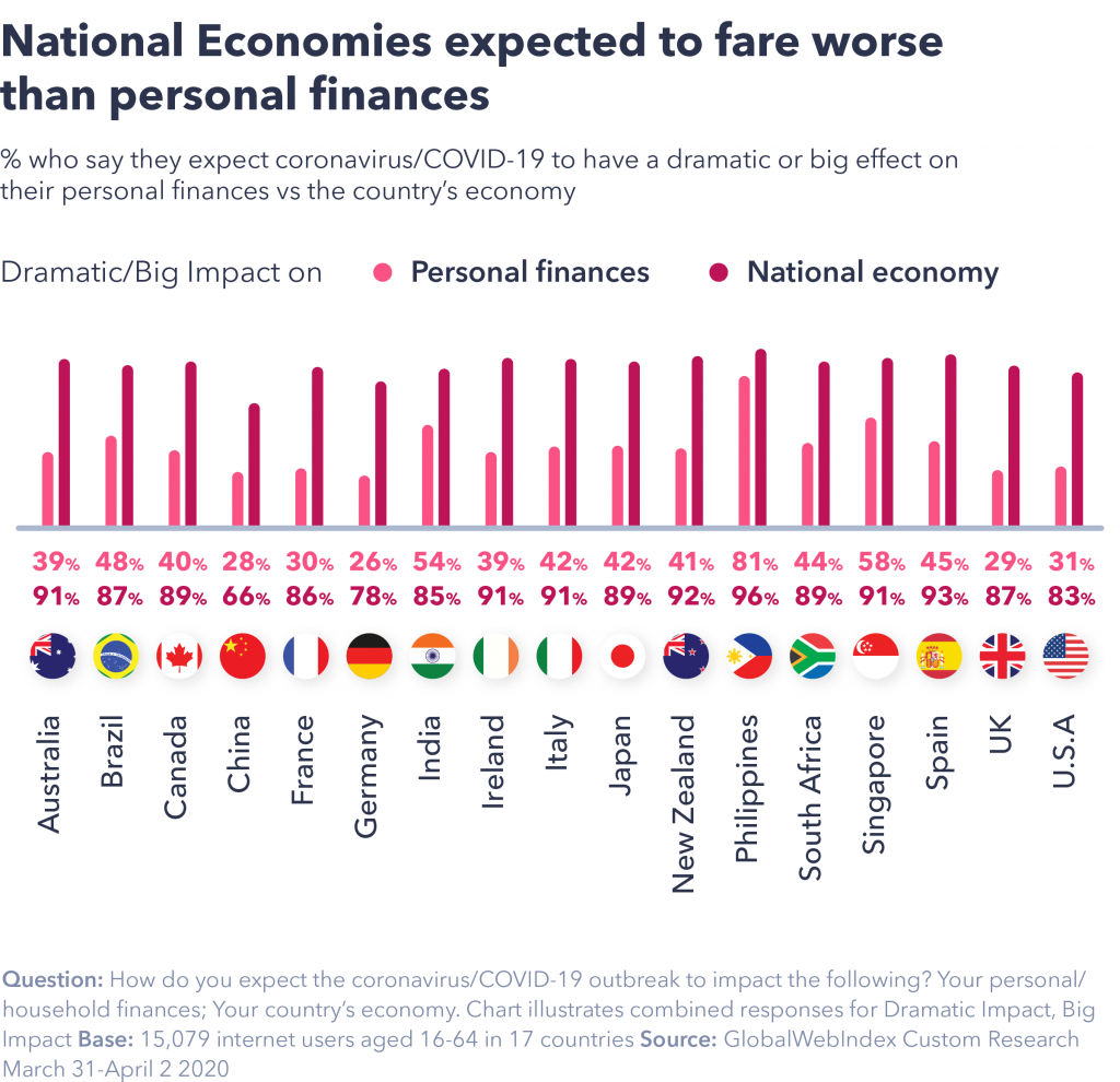 chart showing national economies expect to fare worse than personal finances.
