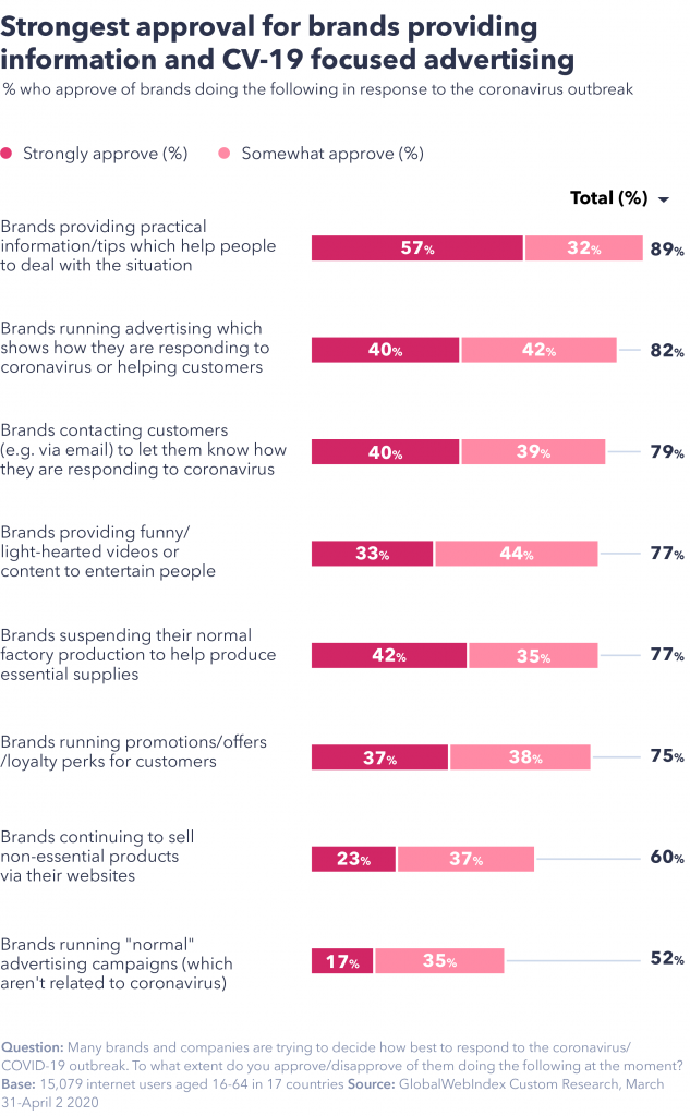 chart showing the strongest approval for brands providing information and CV-19 focused advertising.