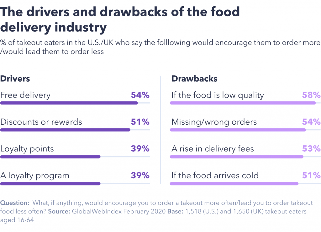 Drivers of takeout industry