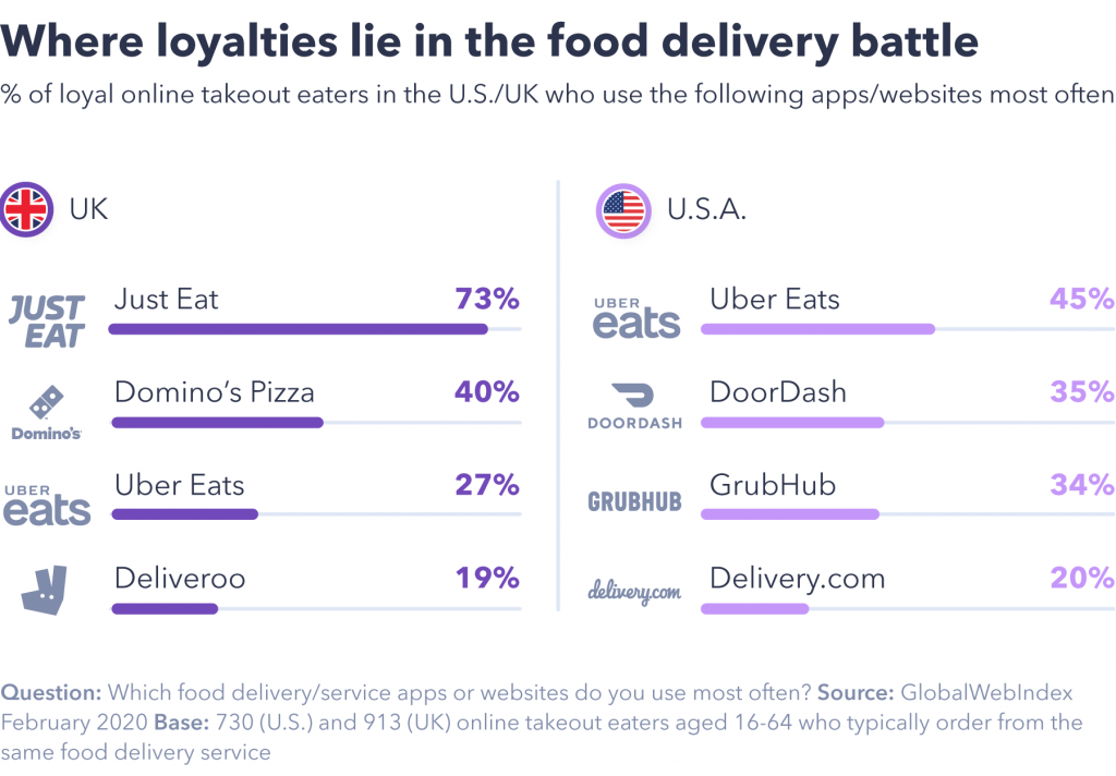 Food delivery loyalty