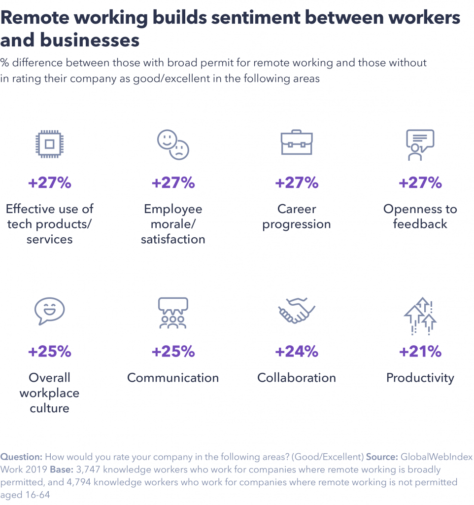 Remote working sentiment between workers and businesses