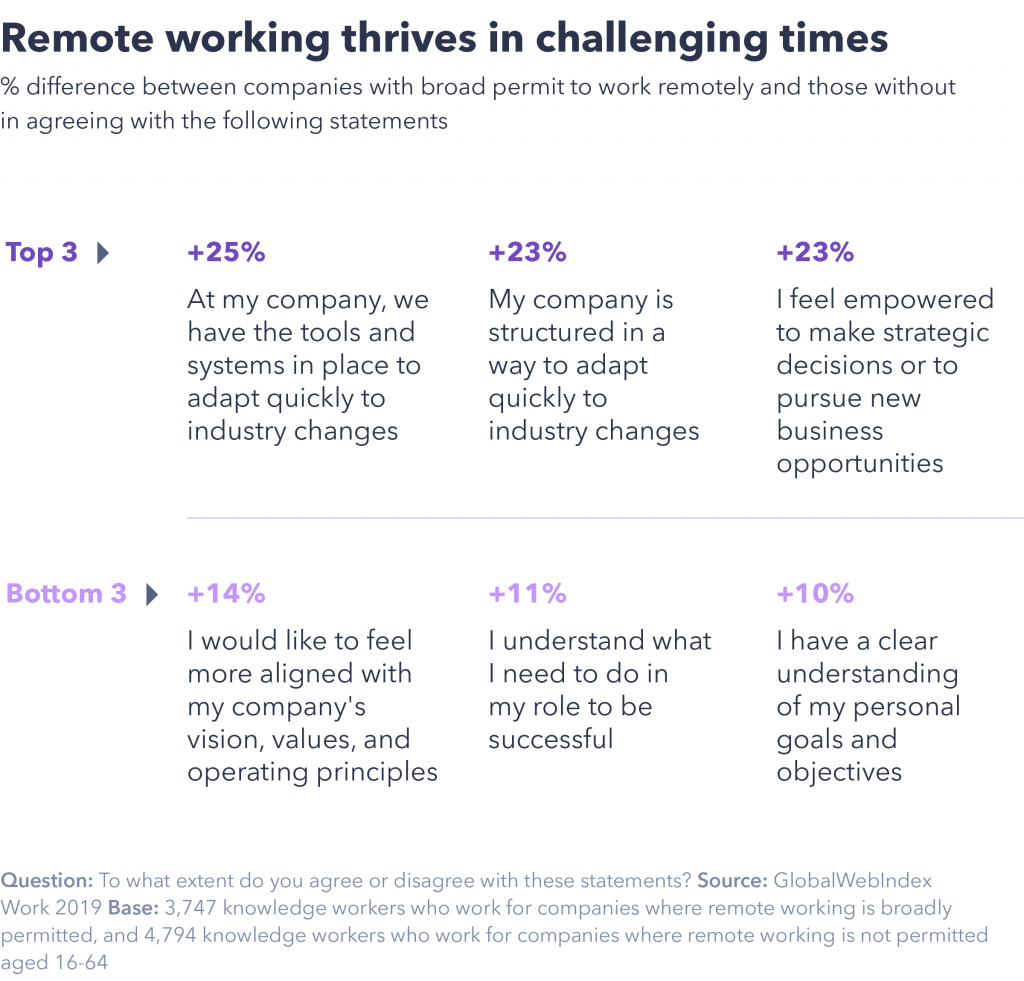 Why remote working thrives in challenging times