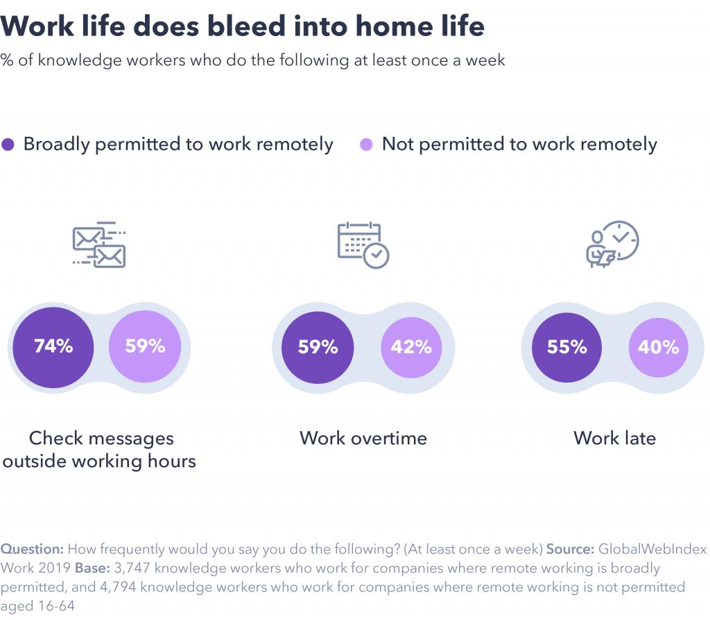 Work life bleeds into home life