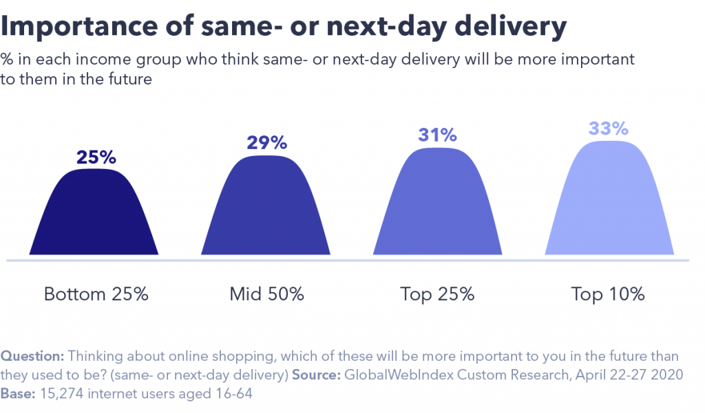 Same or next day delivery