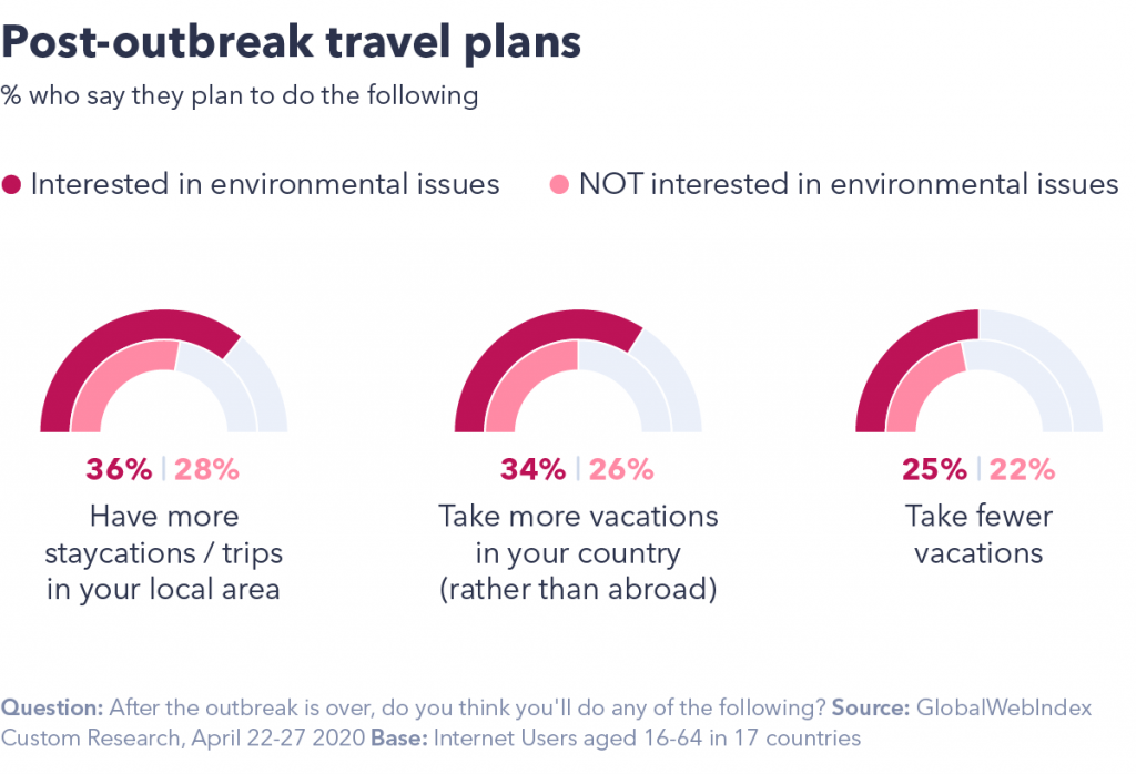 Chart showing post-outbreak travel plans