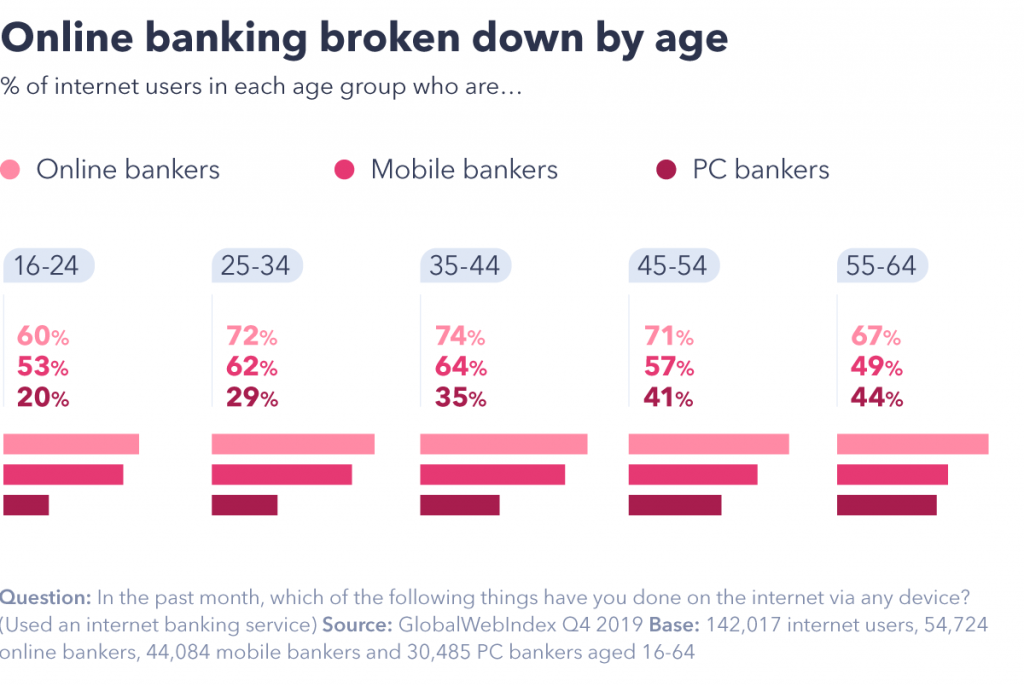 Online banking by age