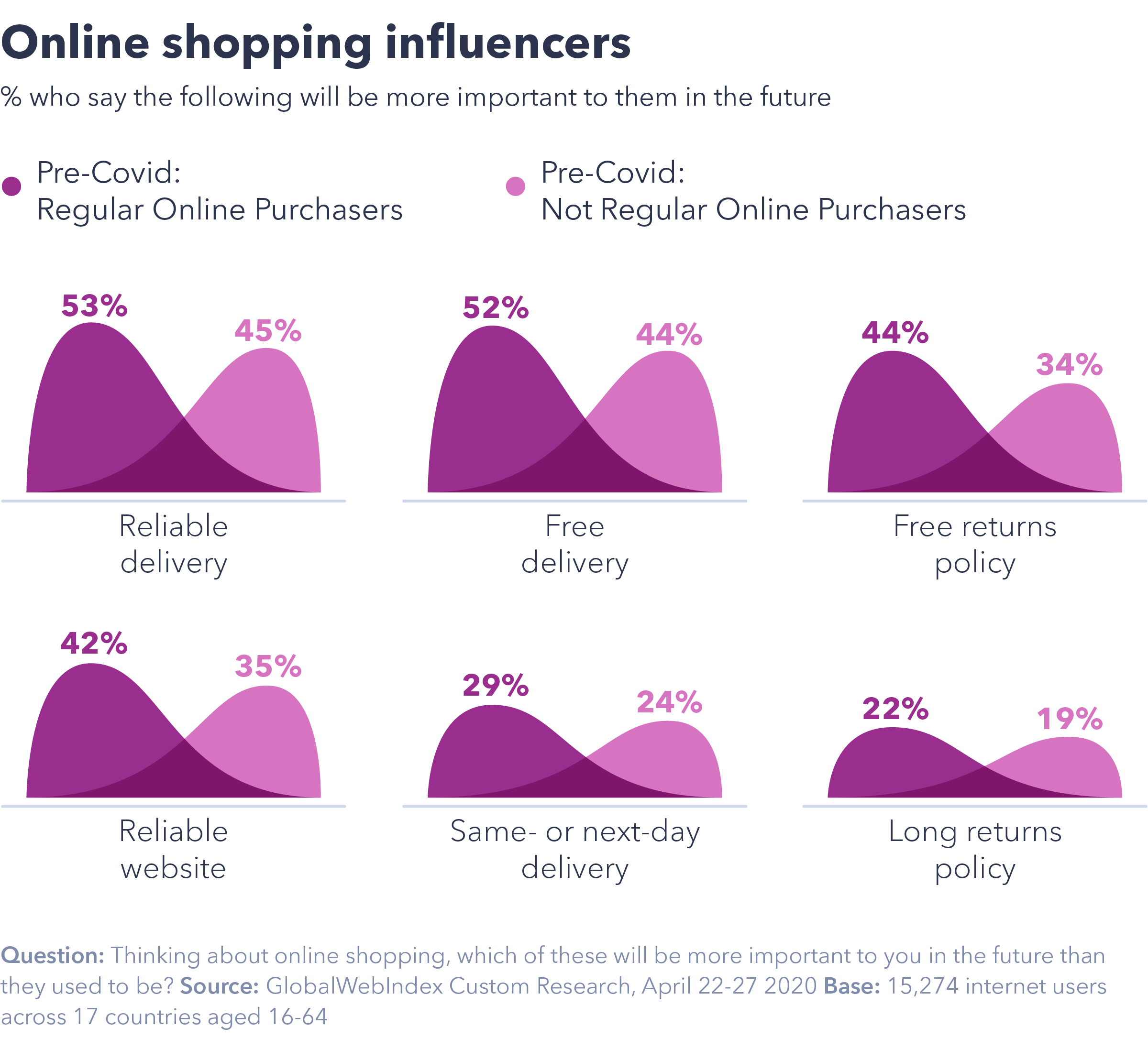 Chart showing online shopping influencers