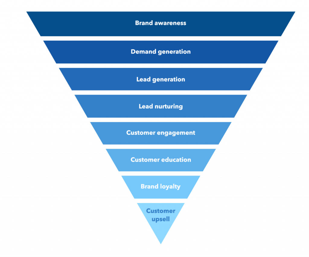 Customer journey funnel