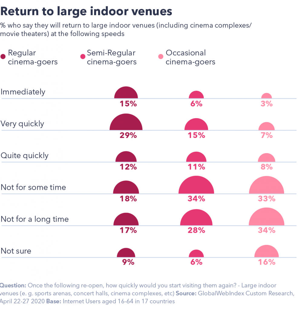 Chart showing return to large indoor venues
