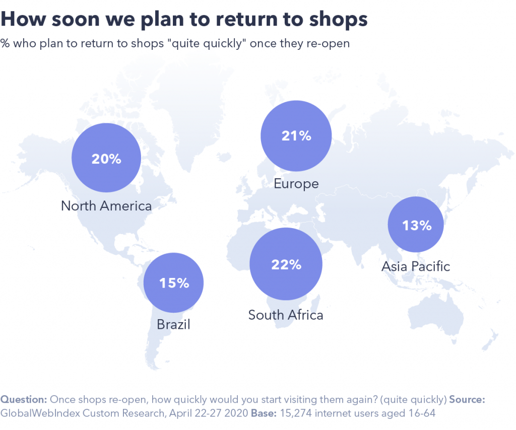 How soon we plan to return to shops