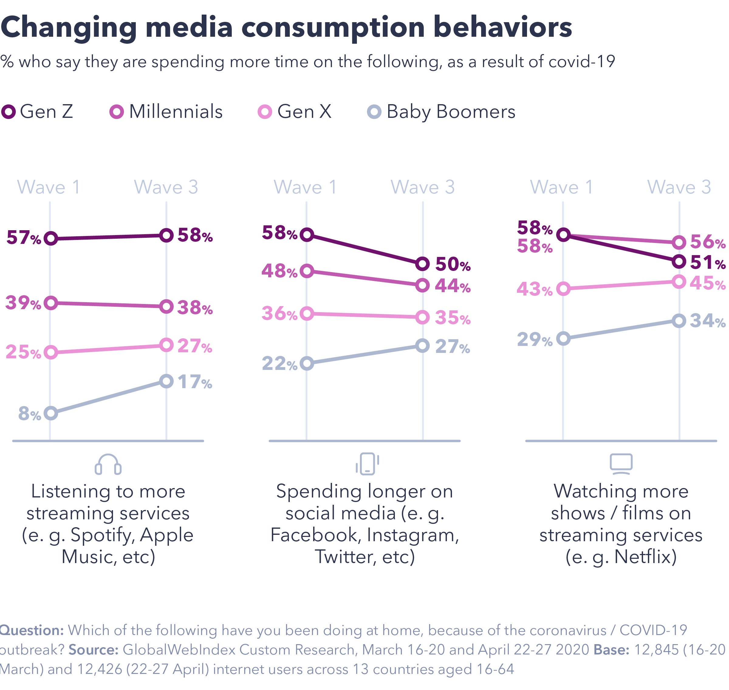 Chart showing changing media consumption behaviors