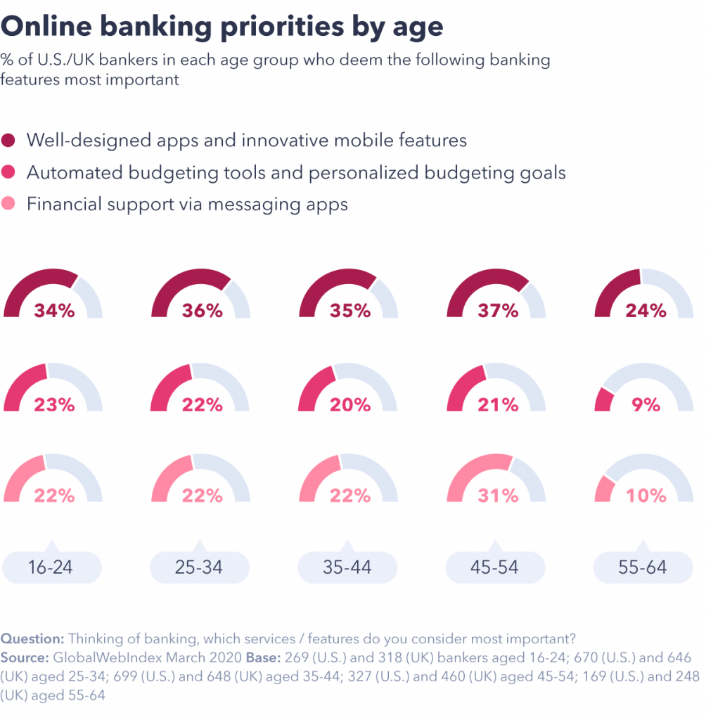 Online banking priorities by age