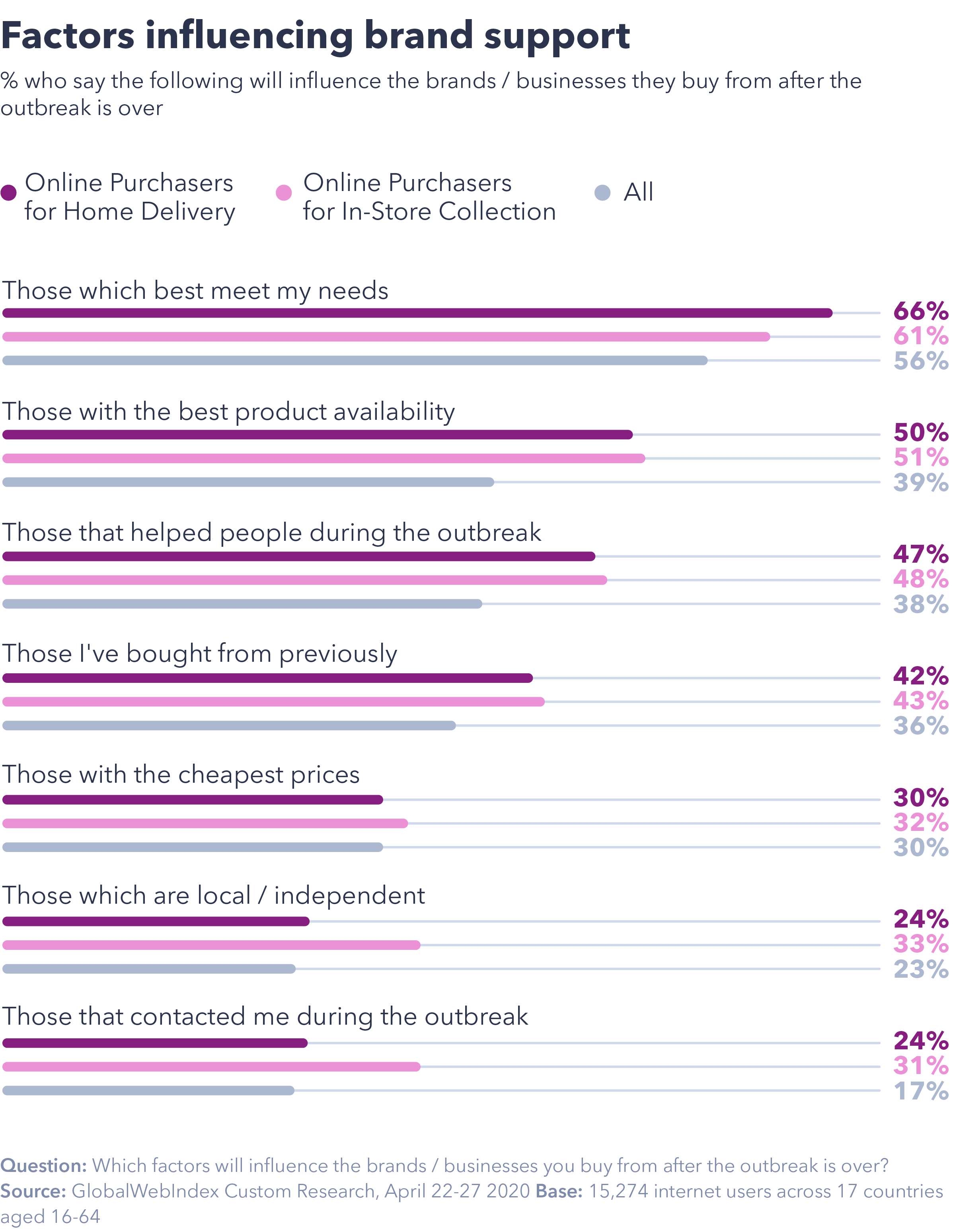 Chart showing factors influencing brand support