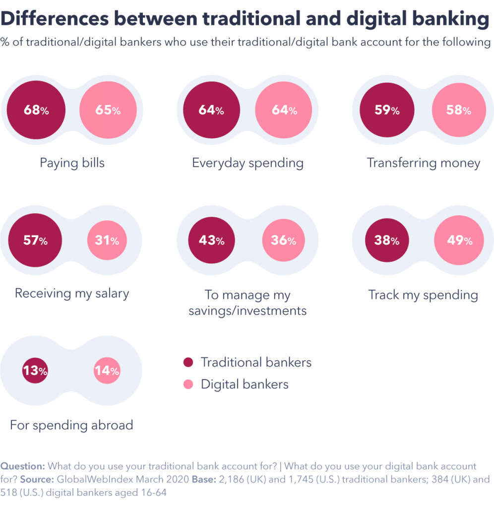Differences between traditional and digital banking
