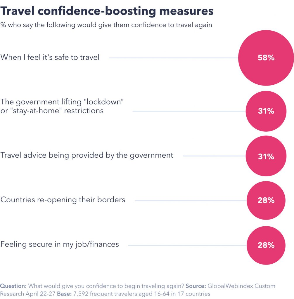 Travel confidence-boosting measures