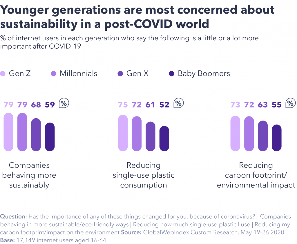 Younger generations most concerned about sustainability post-covid
