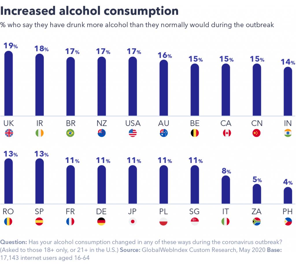 Increase alcohol consumption