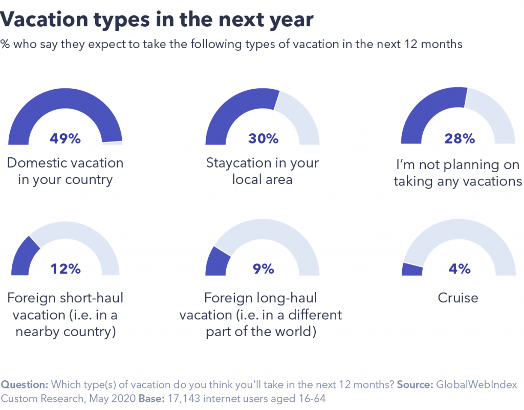 Vacation types in next year