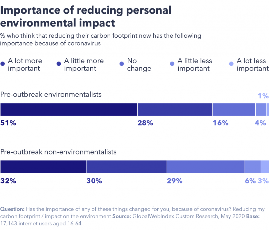 Reducing personal environmental impact