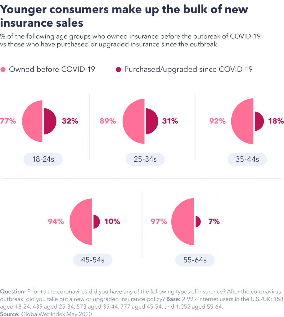 Chart showing younger consumers make up the bulk of new insurance sales.