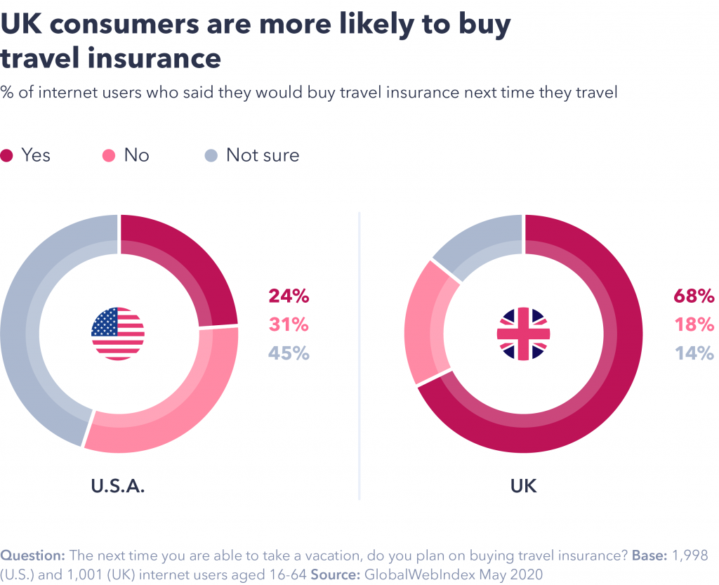 Chart showing UK consumers are more likely to buy travel insurance.