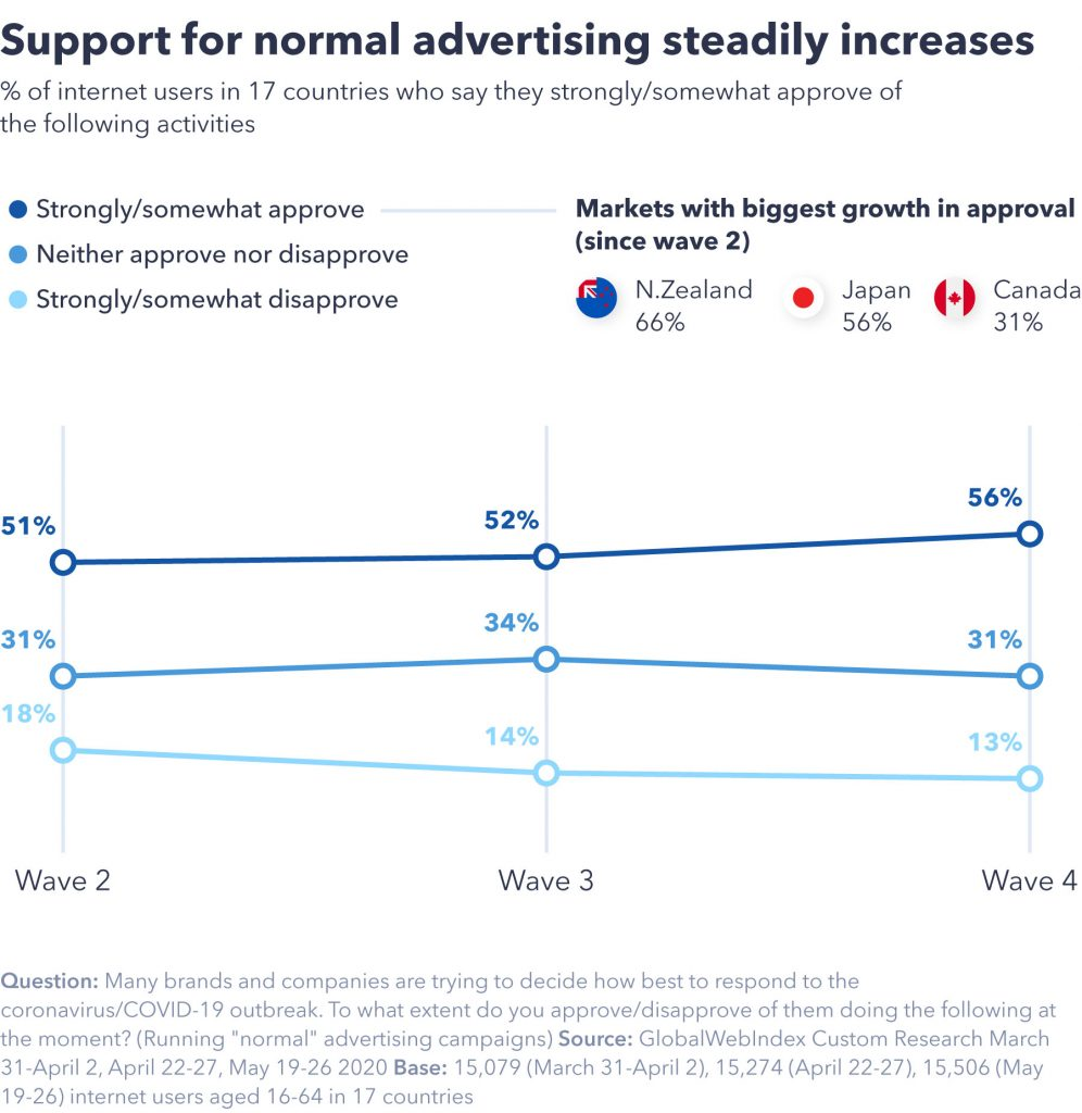 Support for normal advertising is increasing
