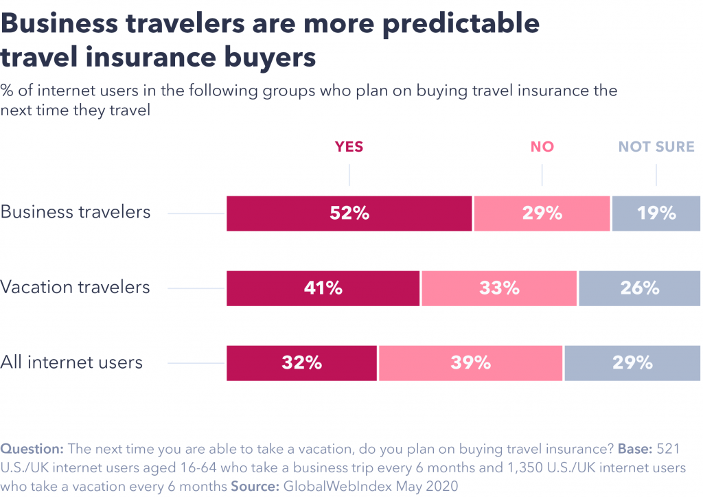 Chart showing business travelers are more predictable insurance buyers.