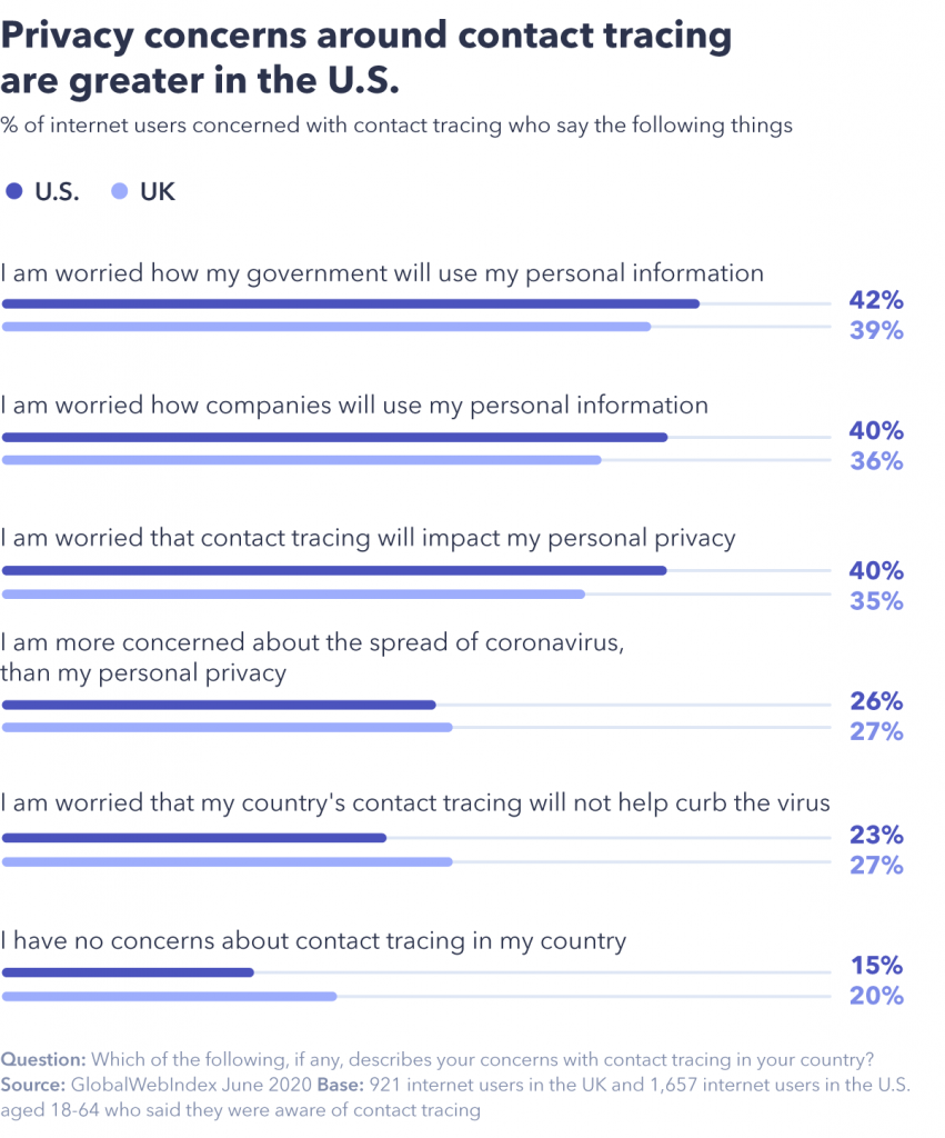 Privacy concerns greater in U.S.