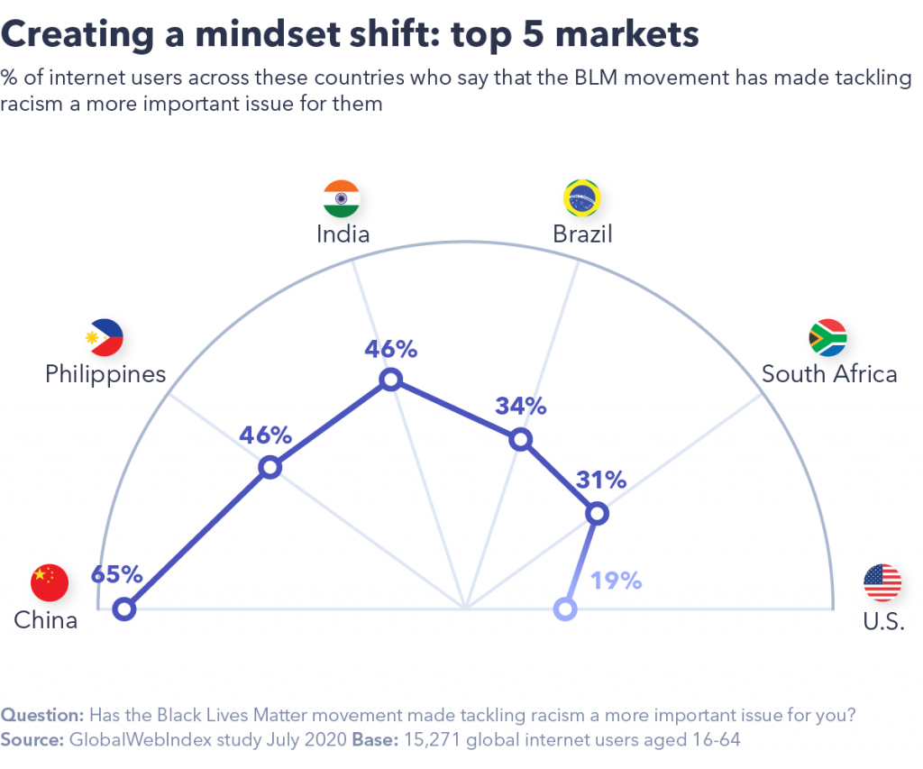 Top 5 markets mindset shift