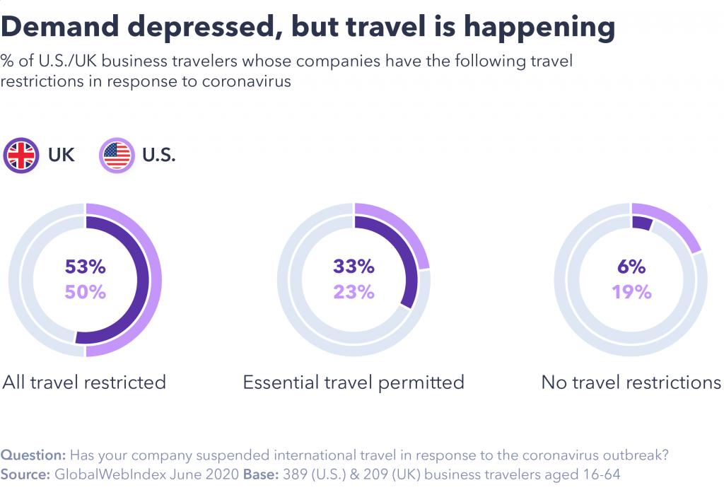Level of travel