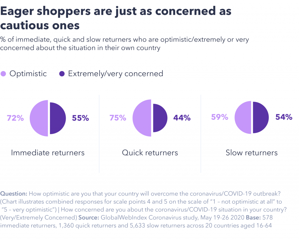 Eager shoppers as concerned as cautious ones