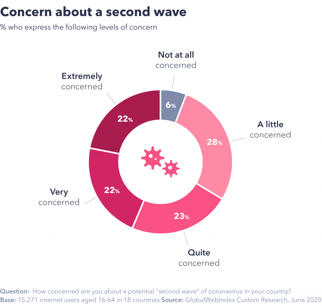 concern about a second wave