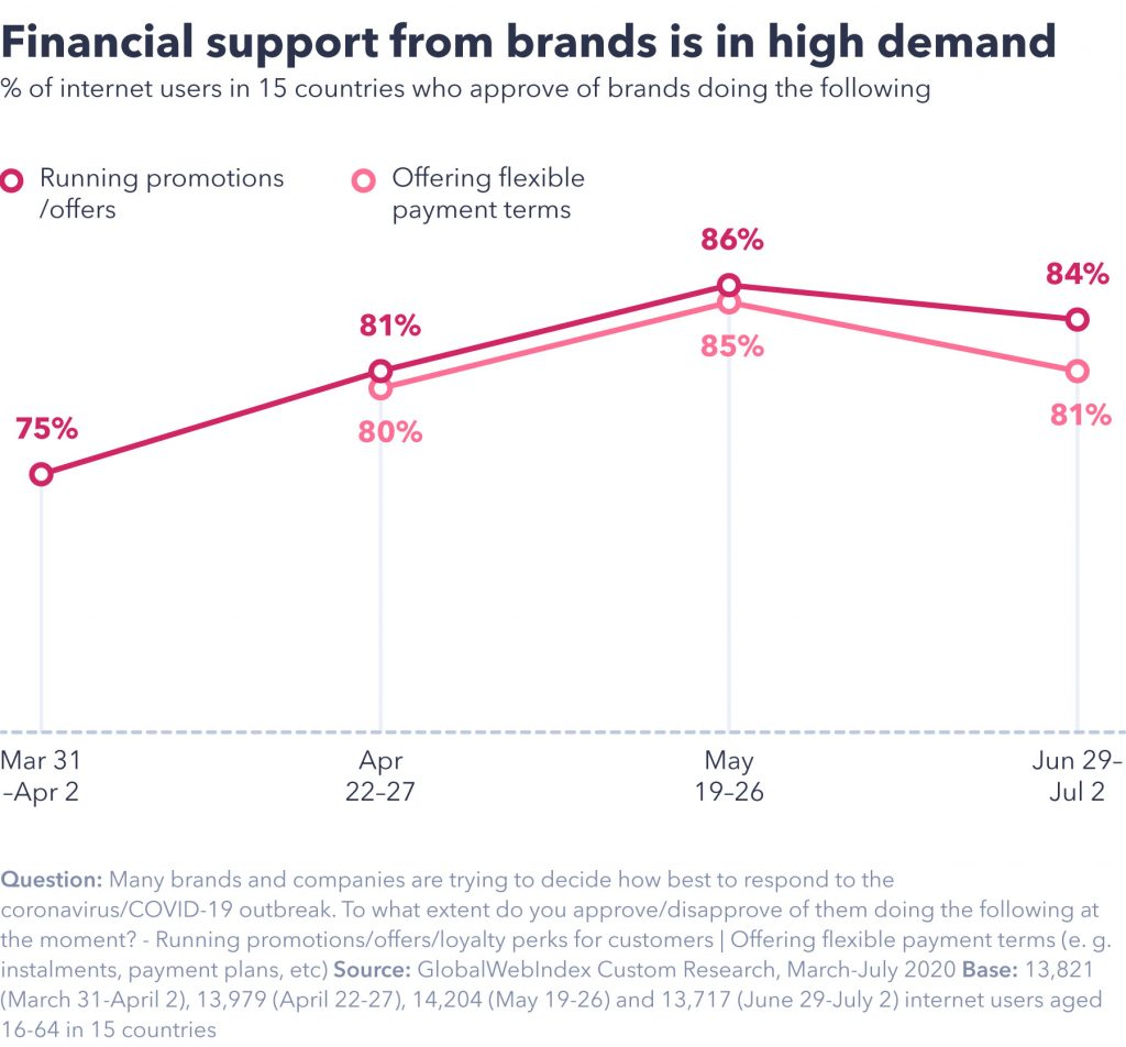 Financial support from brands is in high demand
