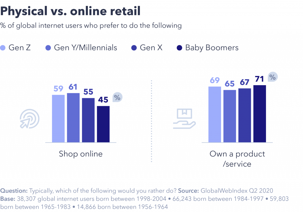 Physical vs online retail