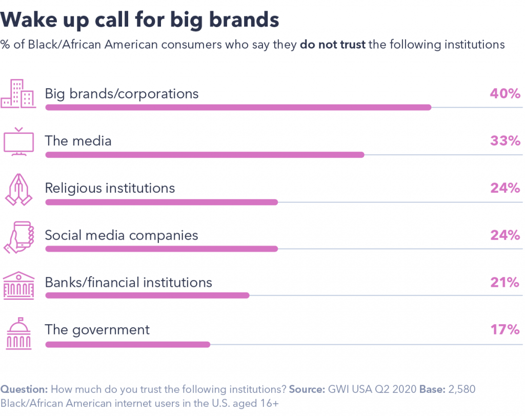 Wake up call for big brands