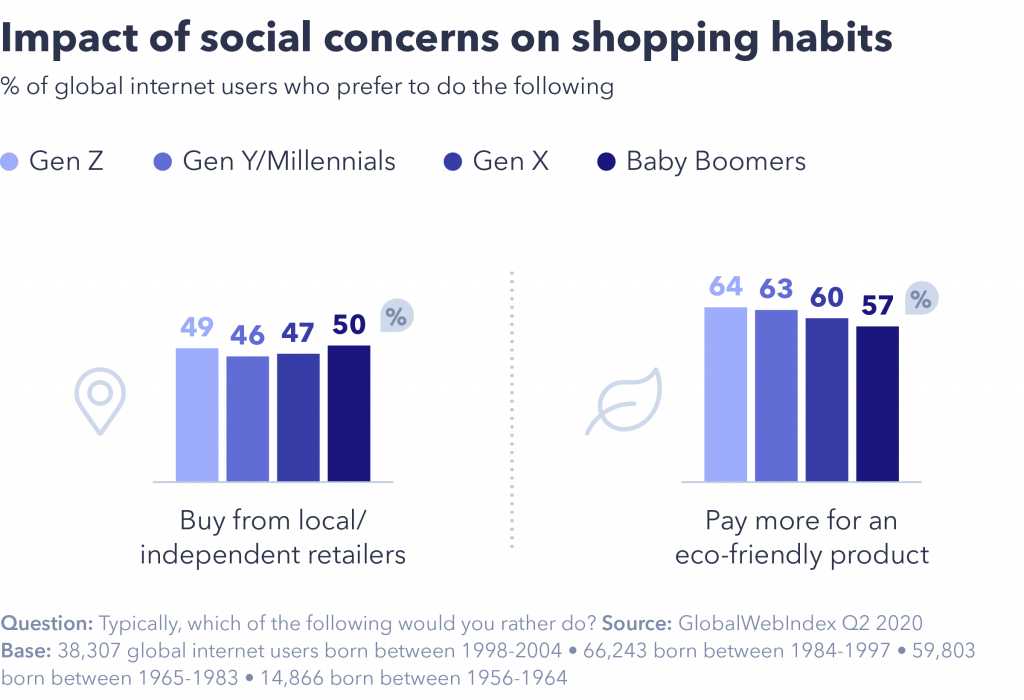 Impact of social concerns on shopping habits