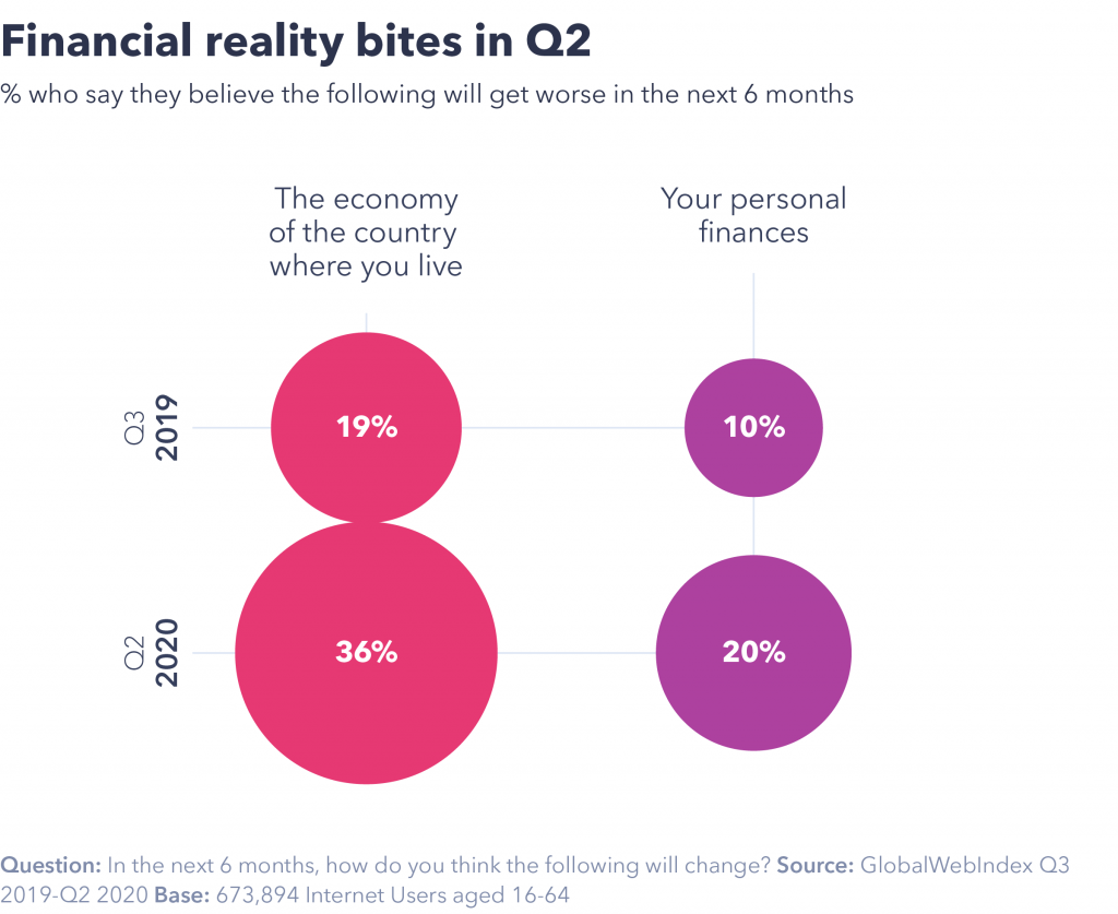 Chart showing reality bites in Q2.