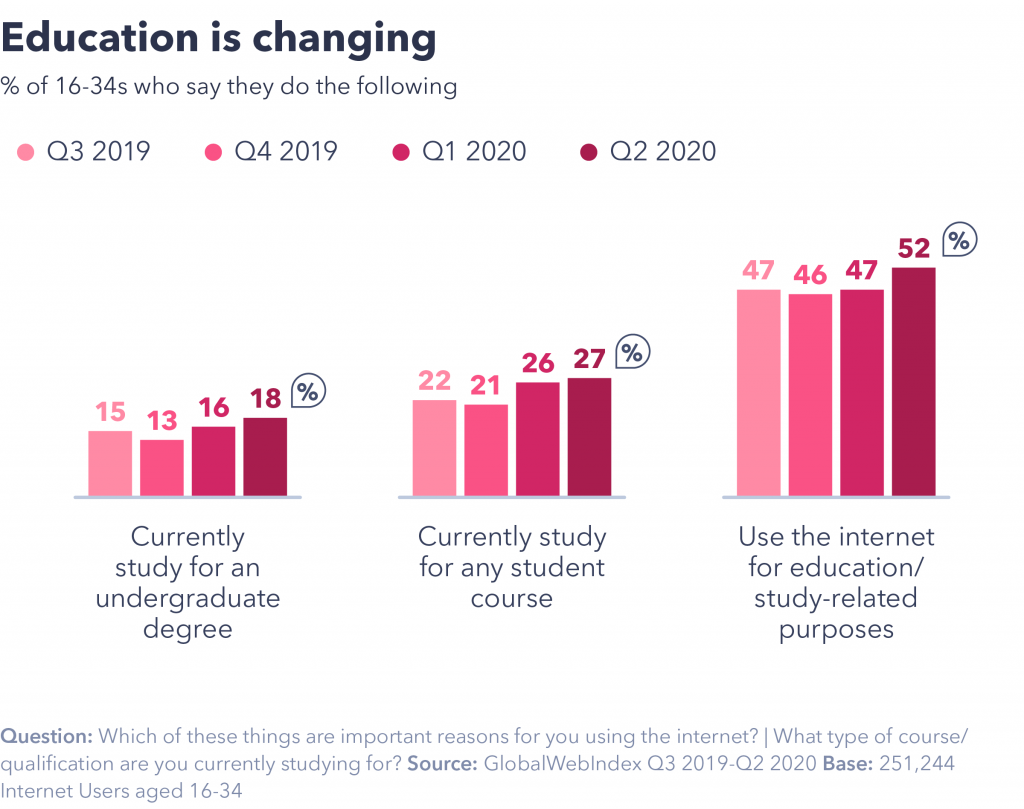 Chart showing education is changing.