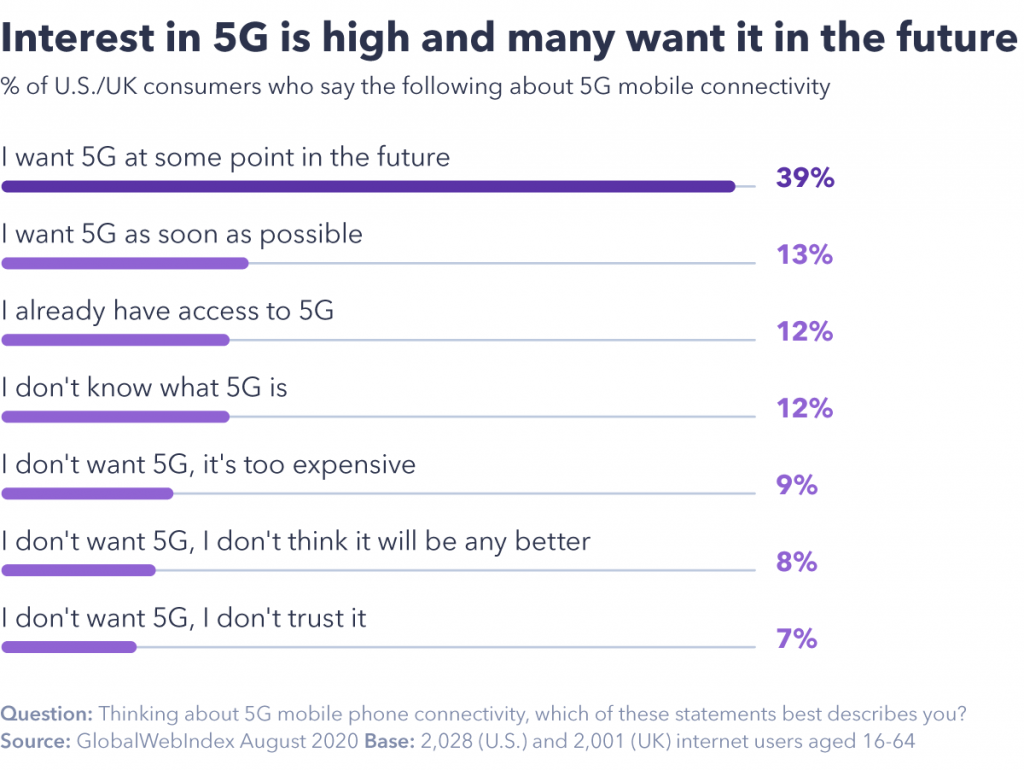El gráfico que muestra interés en 5G es alto y muchos lo quieren en el futuro