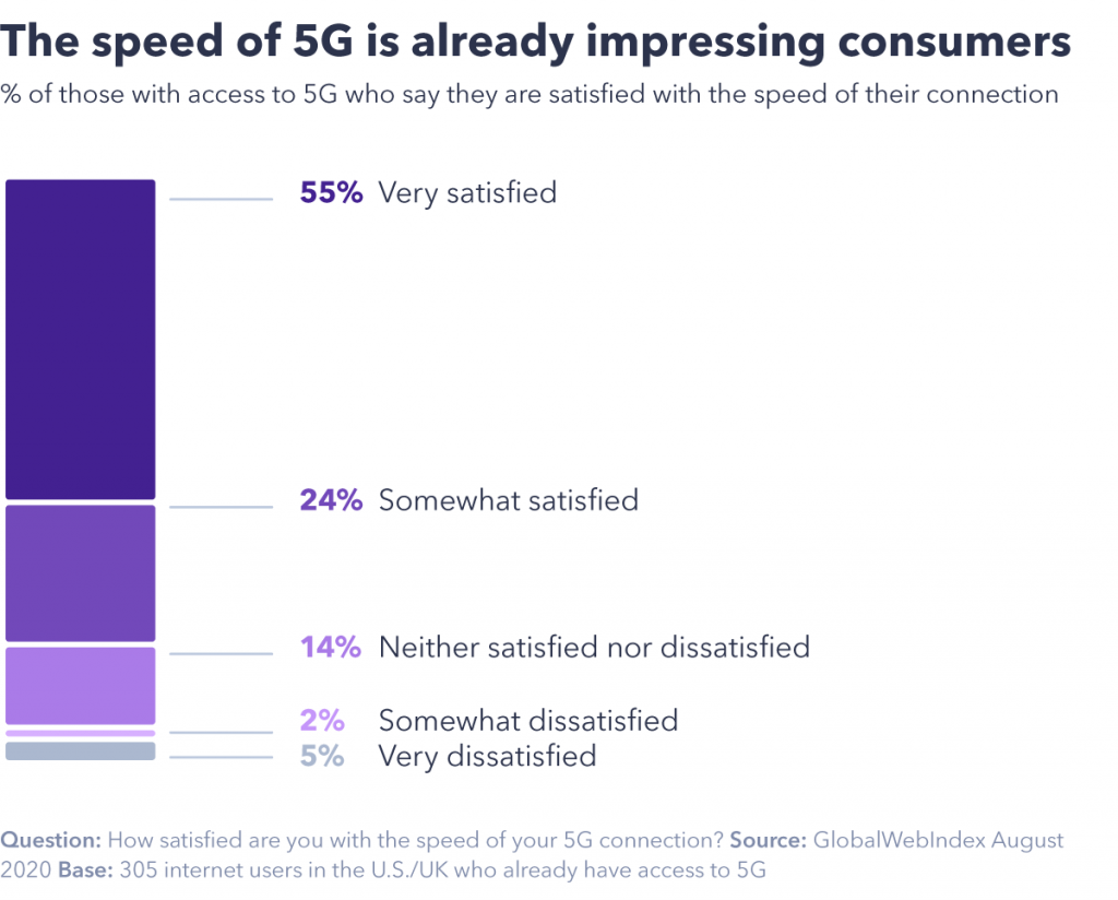 chart showing the speed of 5G is already impressing consumers
