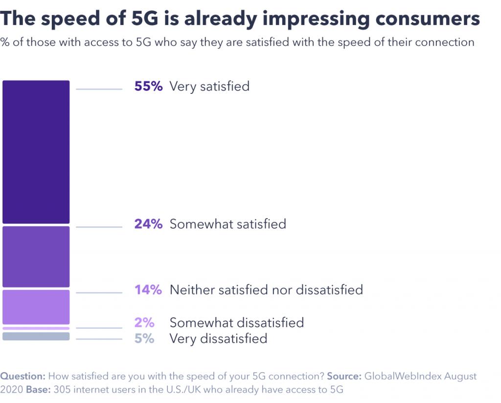 El gráfico que muestra la velocidad de 5G ya está impresionando a los consumidores
