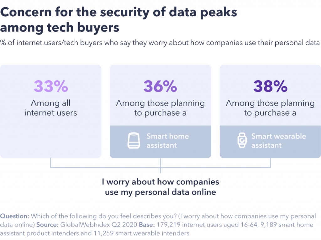 chart showing the security of data peaks among tech buyers