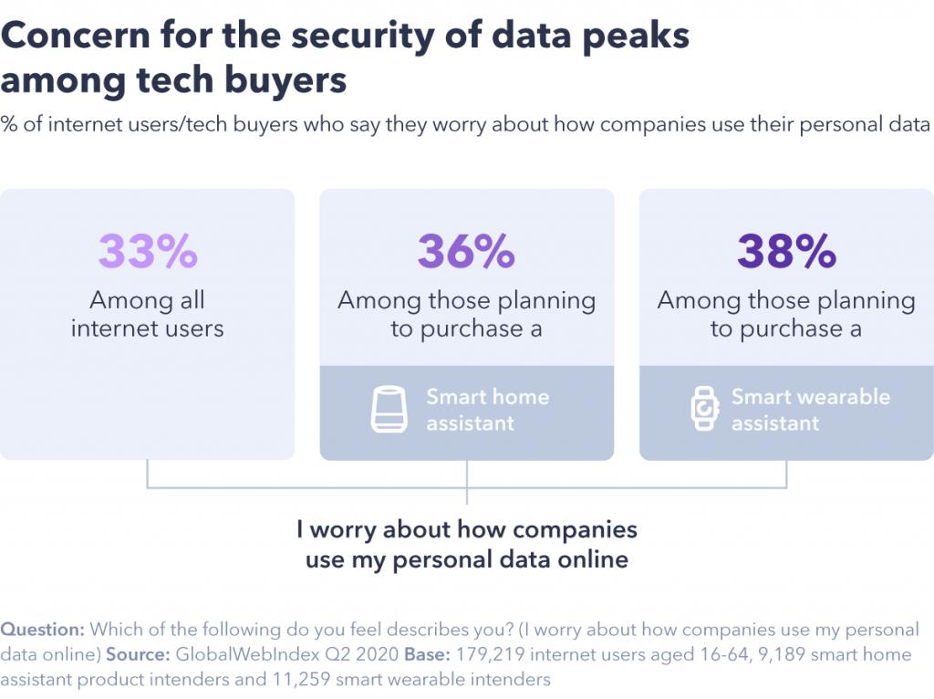 gráfico que muestra la seguridad de los picos de datos entre los compradores de tecnología