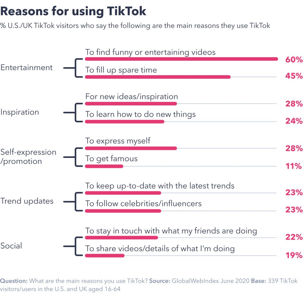 chart showing reasons for using TikTok