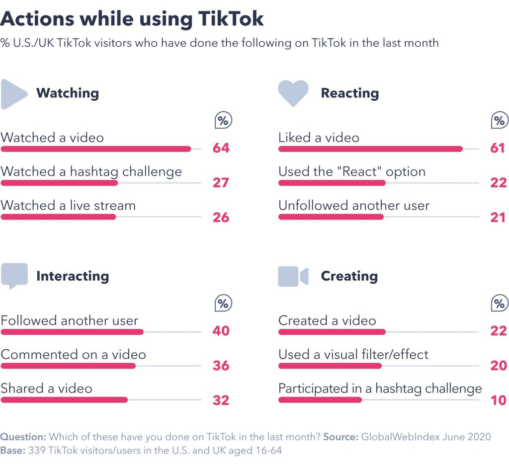 chart showing actions while using TikTok